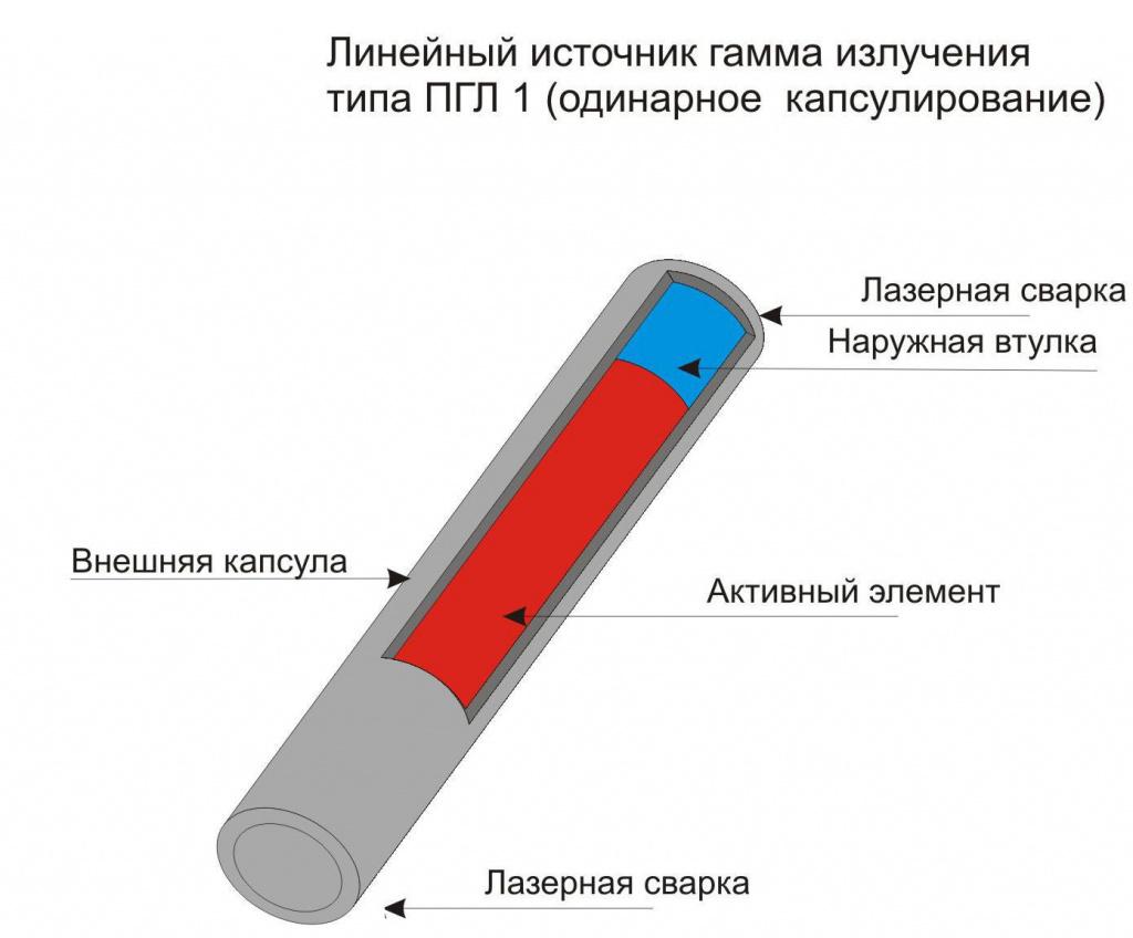 Линейные источники типа ПГЛ.1